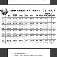 Comparative table 1941-1951