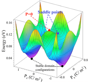Rappe Group: Three-dimensional contour plot mapping polarization of lead titanate
